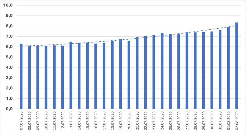 COVID-19: обострение или стабилизация? Прогноз подтвержденных случаев заражения на 16.08–15.09.2020г.
